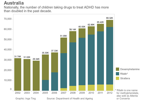 ADHD has more than doubled in the past decade
